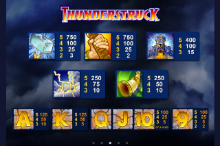 Thunderstruck Paytable