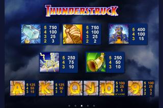 Thunderstruck Paytable