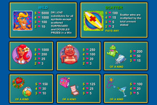 Doctor Love on Vacation Slot Paytable