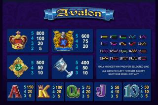 Avalon Paytable