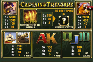 Captain's Treasure Paytable