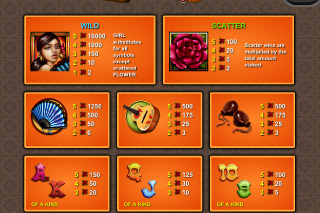 Spanish Eyes Mobile Slot Paytable