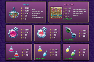 Potion Commotion Mobile Slot Paytable