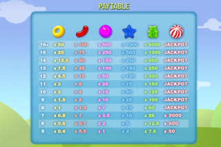 Sweet Part Mobile Slot Paytable