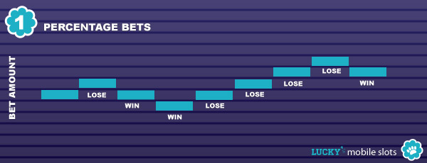 Change your bet % on a win or loss